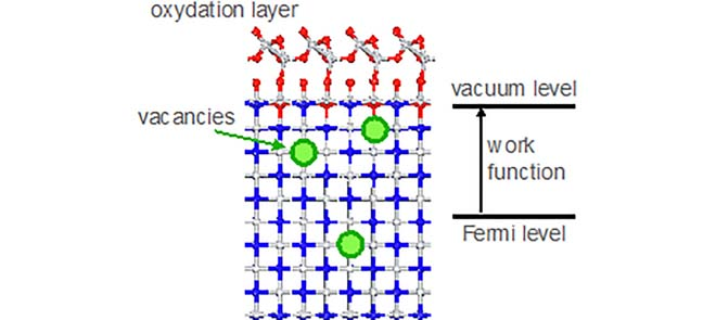 First principles investigation of the effects of surface termination, sub-stoichiometry (N-vacancies) and surface oxidation on TiN workfunction.
