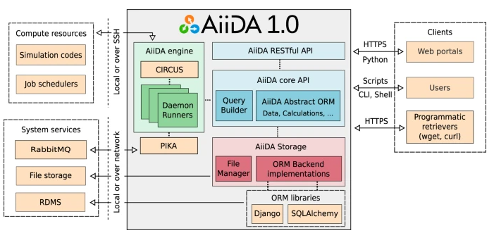 Schematic overview of the architecture of AiiDA 1.0.
