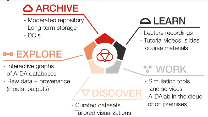 Materials Cloud organises its resources in five sections, LEARN, WORK, DISCOVER, EXPLORE, and ARCHIVE, representing different stages of the research life cycle.